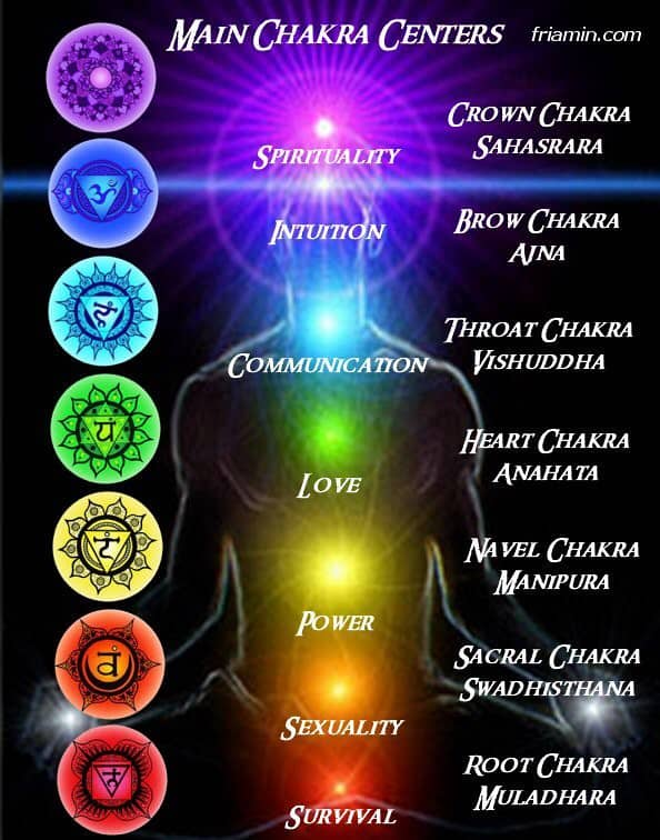 Tuning into our 7 Main Chakras